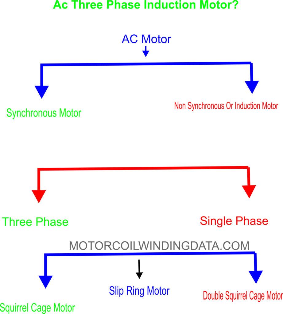 Ac Three Phase Induction Motor? By motorcoilwindingdata.com