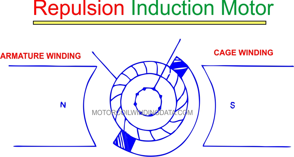 What Is Repulsion Motor? by motorcoilwindingdata.com