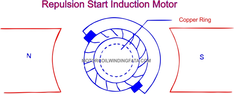 What Is Repulsion Start Induction Motor by motorcoilwindingdata.com