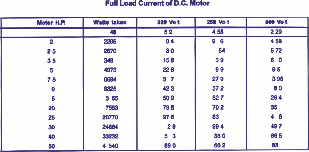 Dc Motor Full Load Current?